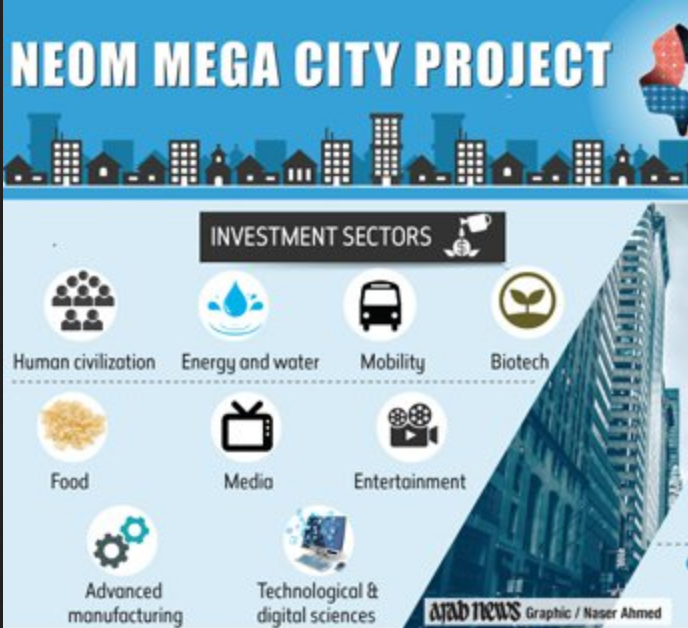 Neom The World S Most Ambitious Project In Saudi Arabia